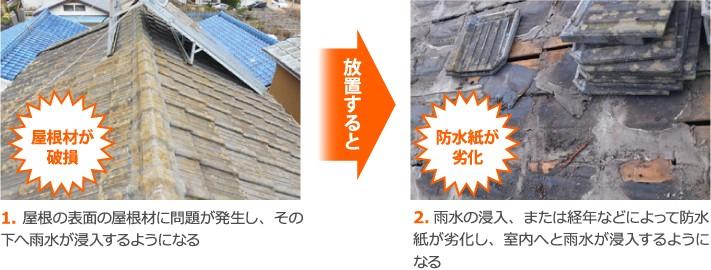 屋根材の破損、防水紙の劣化
