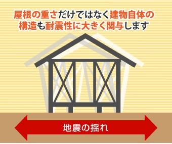 屋根の重さだけではなく建物自体の構造も耐震性に大きく関与します