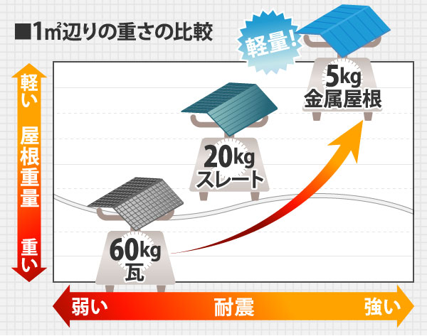 1㎡あたりの屋根材重さ比較