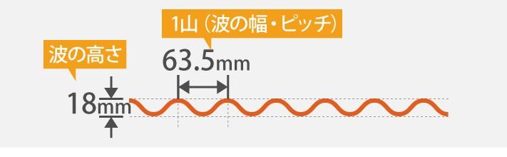小波スレートの波の幅とピッチ