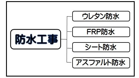 尾道市にて住宅の防水工事を行いました|防水工事4種を比較!
