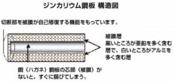 ジンカリウム鋼鈑構造